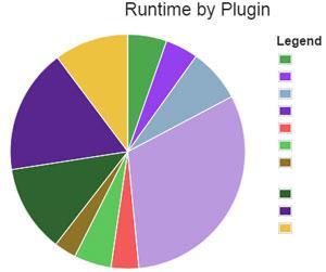 P3 Pie chart